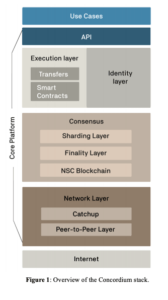 blockchain security - Concordium technology stack